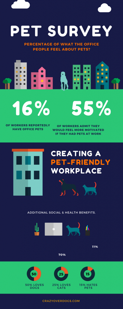 Pets at Work Survey - Do You Agree With The Results